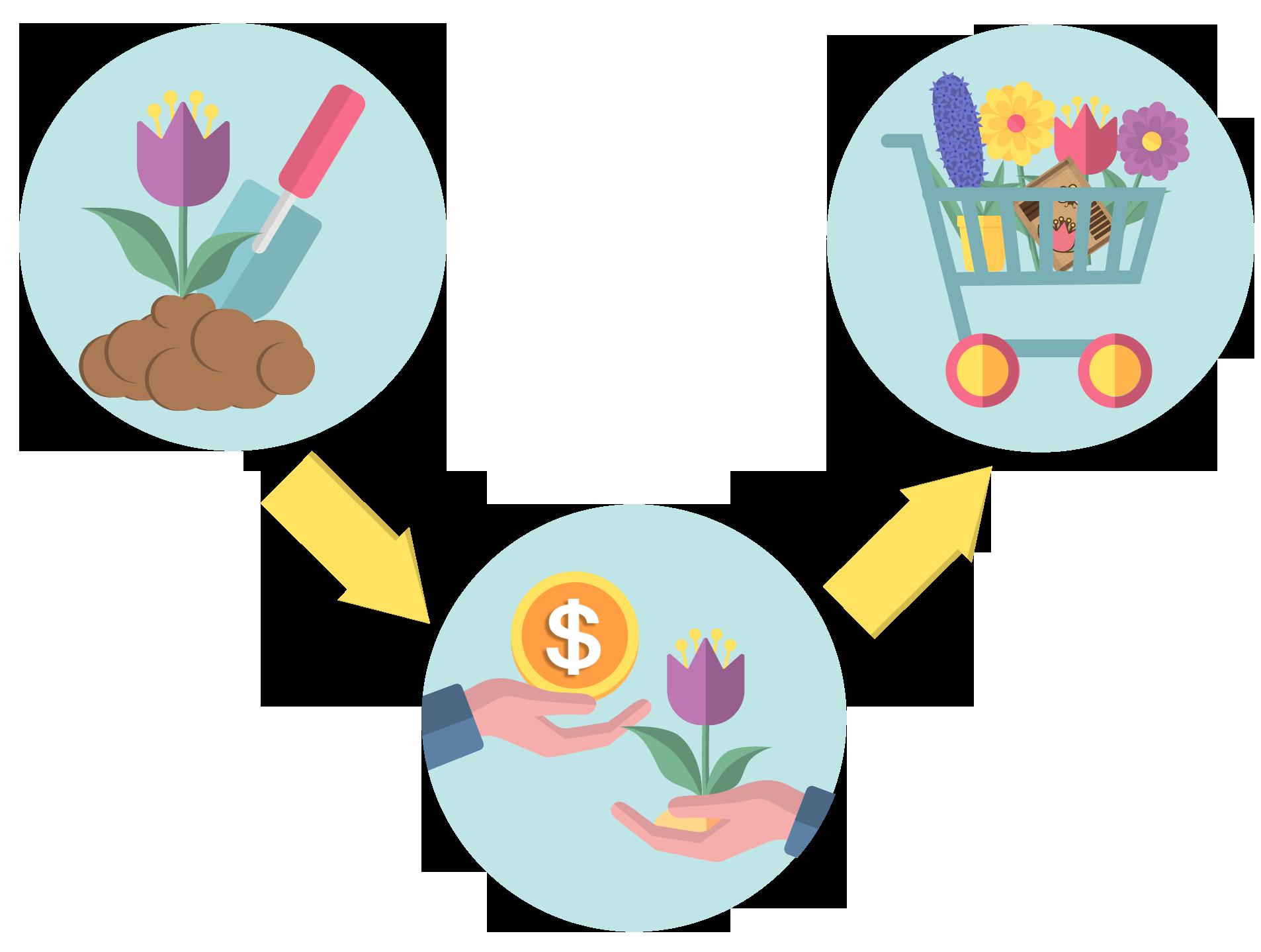 Sælg og få råd til nye planter